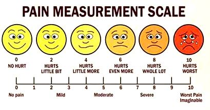 P15001_Pain_Scale